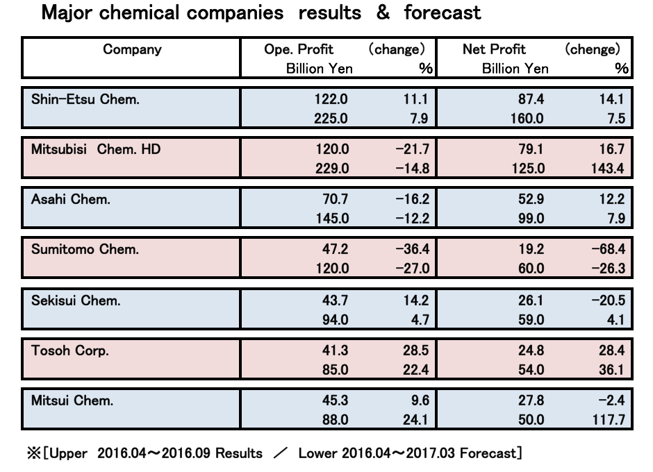 Bulk Chemicals Drive Higher Profits in April–September Reports by Major Manufacturers